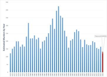 1970-2016 Totals