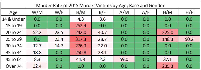 The Demographics Of Murder In New Orleans Nola Crime News