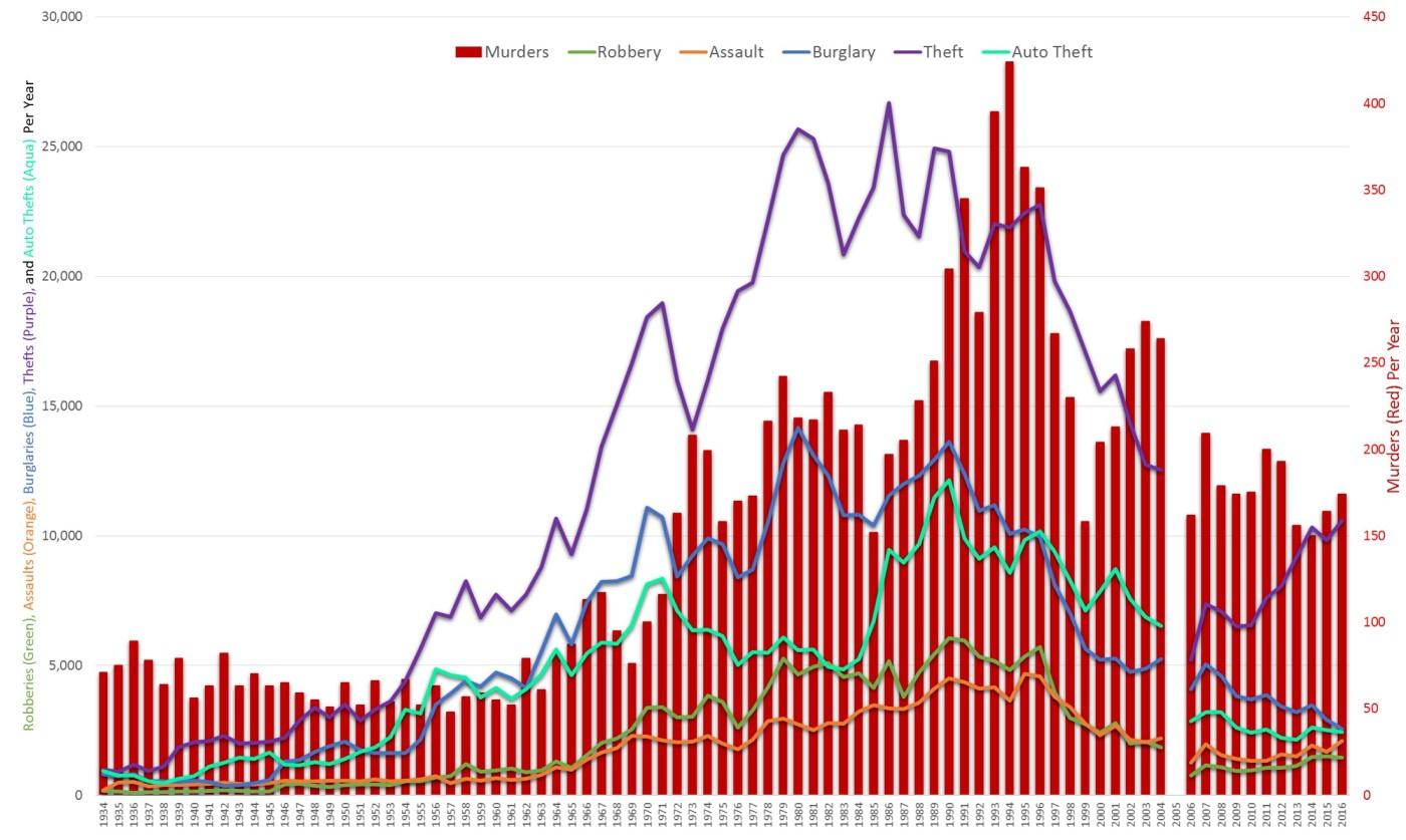 Historical Statistics – NOLA Crime News