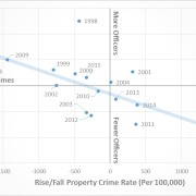 Property Rate