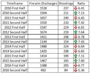 Firearm Correlate