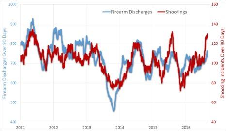 Firearm Shootings Correlate