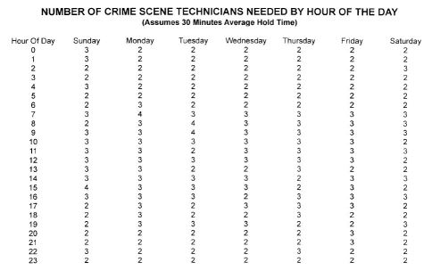 Crime Techs.JPG