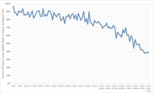 response-deflation