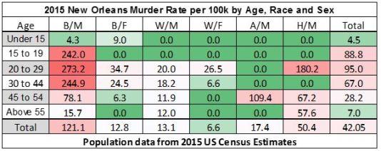 2015-murder-demographics
