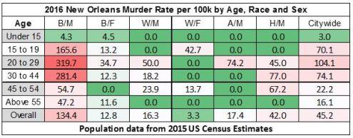 2016-murder-demographics