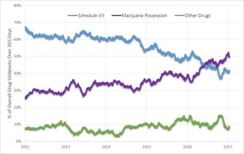 schedule-v-pot-percents