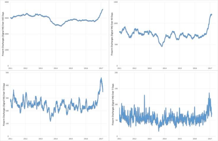 discharge-chart