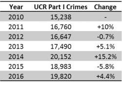 ucr-totals