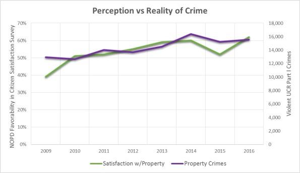 Perception Property