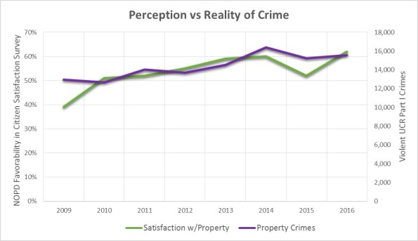 Perception Property
