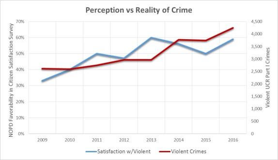Perception Violent