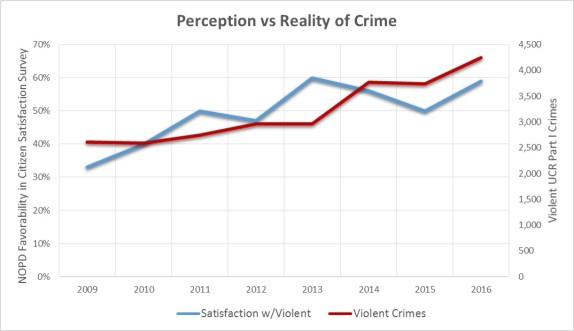 Perception Violent
