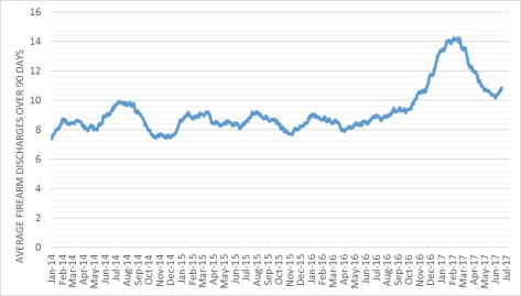 90 Day Discharges